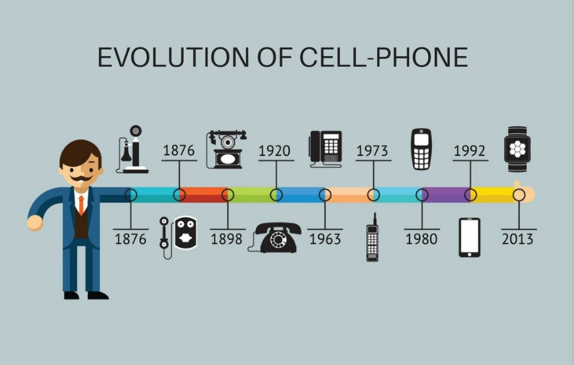 The Evolution of Cell Phone from Time to Time